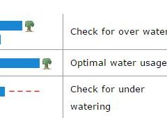 Knowing the landscape is being watered accurately